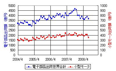 モータ市場動向_2008.jpg
