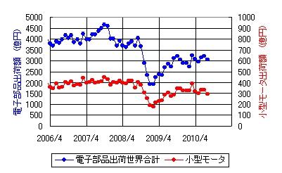 モータ市場動向_2010_08.jpg
