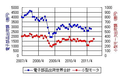 モータ市場動向_2011_09.jpg